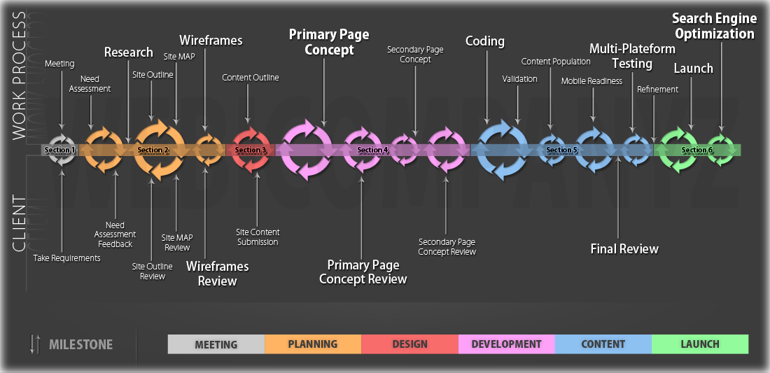 Webicompanyz :: Website Designing and Development Work Process